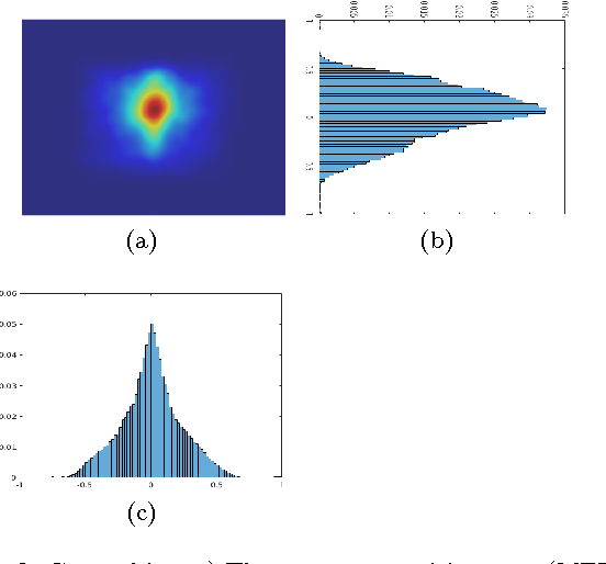 Figure 3 for Investigating Natural Image Pleasantness Recognition using Deep Features and Eye Tracking for Loosely Controlled Human-computer Interaction