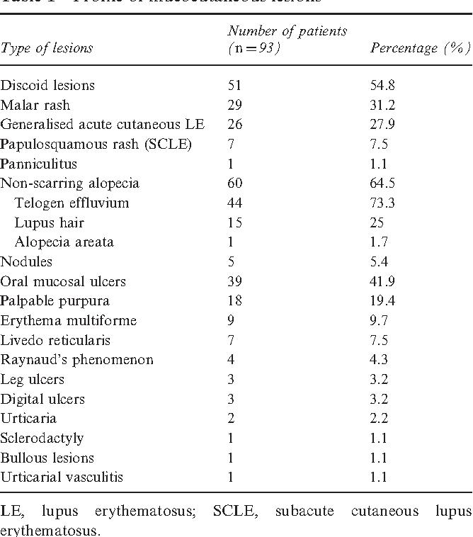 PDF] The study of Cutaneous Lupus Erythematosus Disease Area