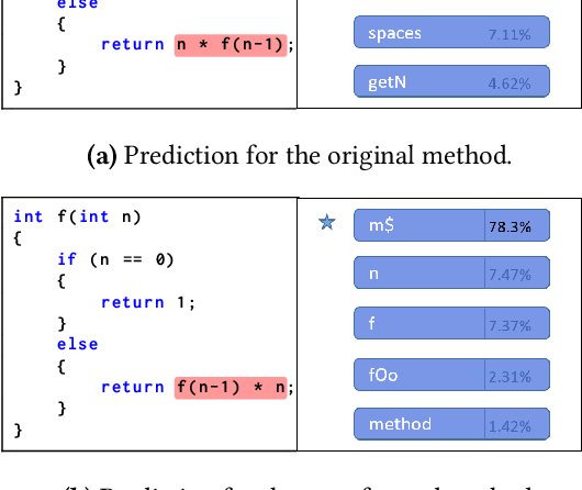 Figure 4 for Demystifying Code Summarization Models
