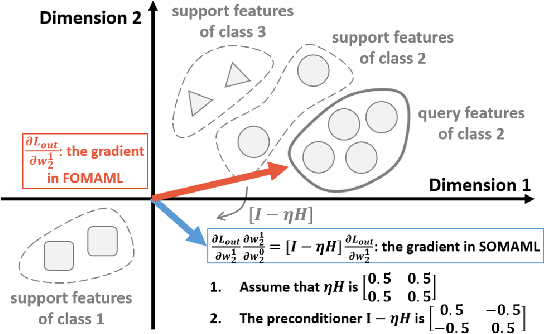 Figure 2 for MAML is a Noisy Contrastive Learner