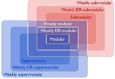 Figure 1 for Minimizing approximately submodular functions