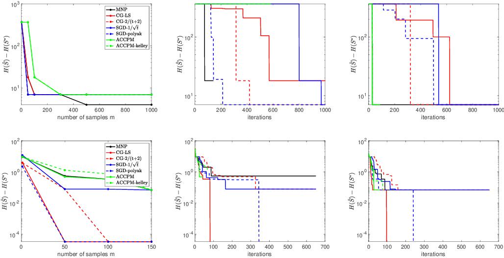 Figure 2 for Minimizing approximately submodular functions