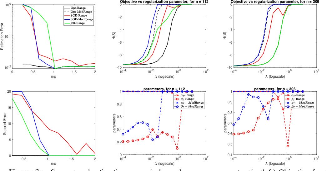 Figure 3 for Minimizing approximately submodular functions