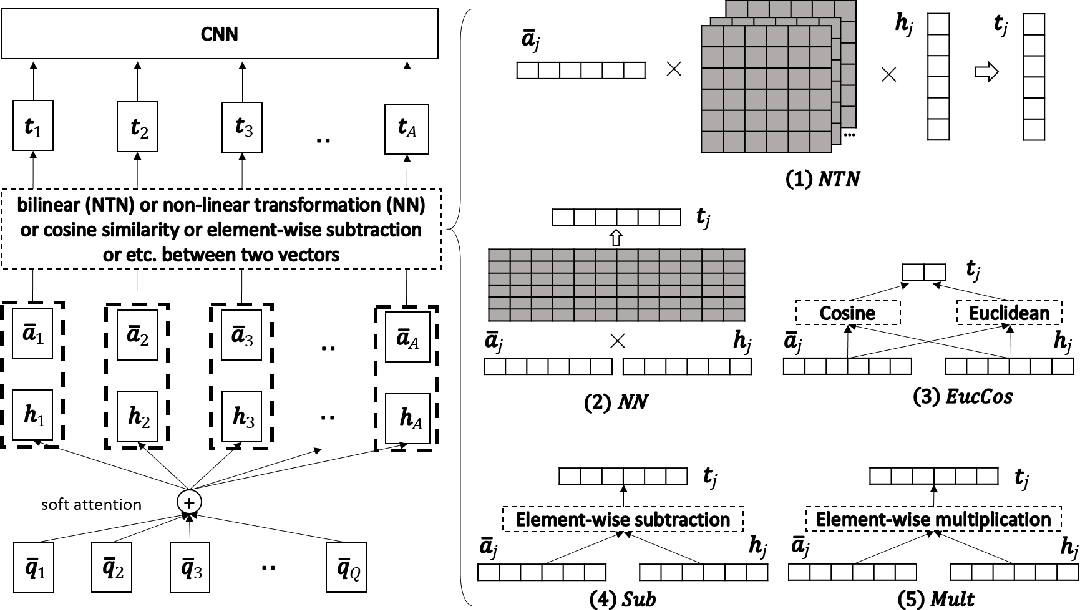Figure 2 for A Compare-Aggregate Model for Matching Text Sequences