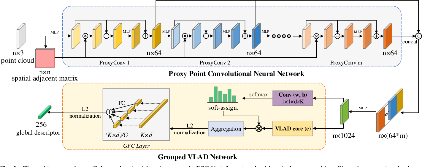 Figure 2 for Efficient 3D Point Cloud Feature Learning for Large-Scale Place Recognition