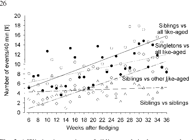 Figure 2 From Socialization In Spectacled Parrotlets Forpus