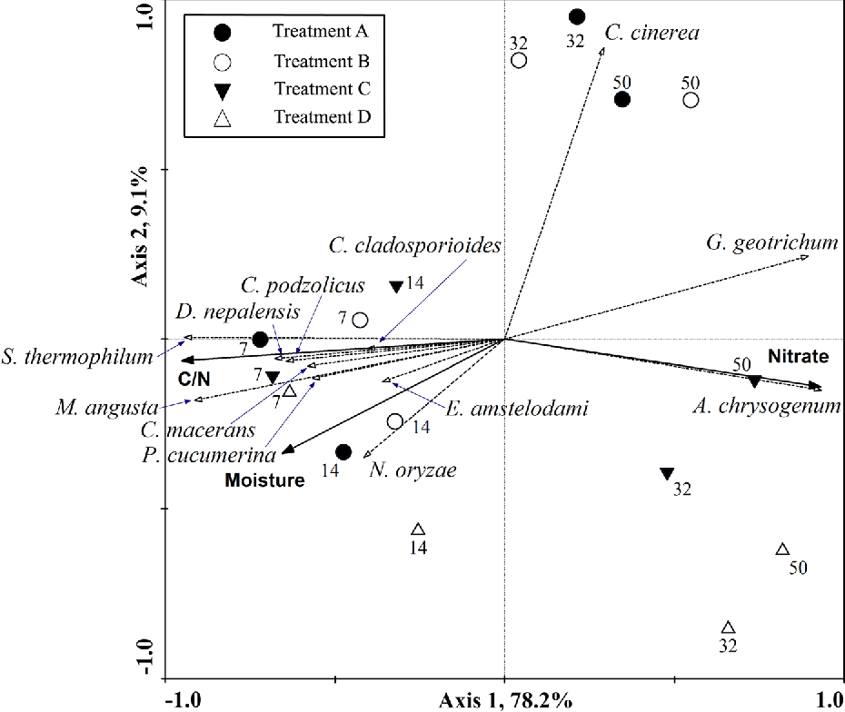 Fig. 6 Redundancy analysis for indigenous fungal species. Significant composting variables are indicated by solid lines with filled arrows while indigenous fungal species are shown using gray dotted lines with unfilled arrows. Numbers refer to the sampling days. Treatment A was the control without P. chrysosporium inoculants. Treatments B and C were inoculated during Phases I and II, respectively. Treatment D was inoculated with the same amount of P. chrysosporium mycelium both during Phases I and II