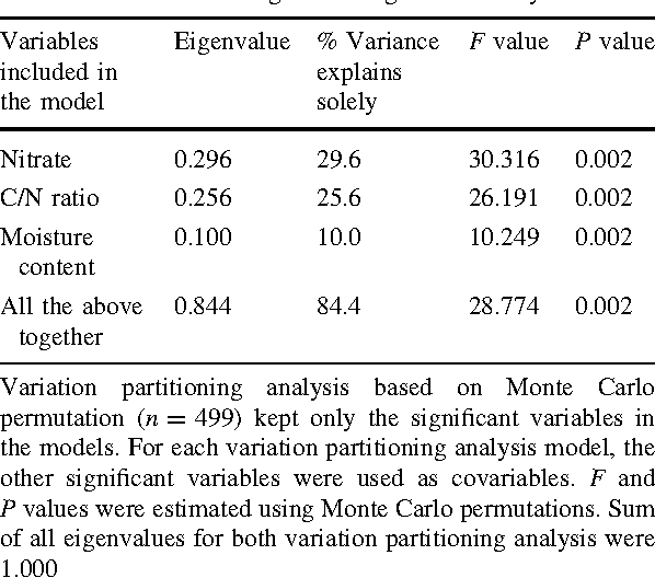 Table 1 Eigenvalues, F values and P values obtained from the variation partitioning analysis testing the influence of significant variables on the indigenous fungal community structure