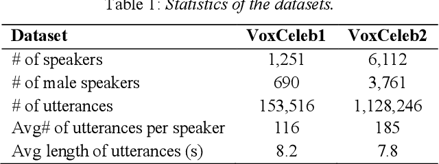 Figure 1 for Graph-based Label Propagation for Semi-Supervised Speaker Identification