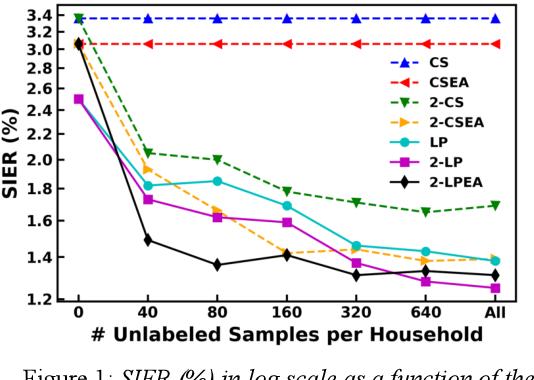 Figure 2 for Graph-based Label Propagation for Semi-Supervised Speaker Identification