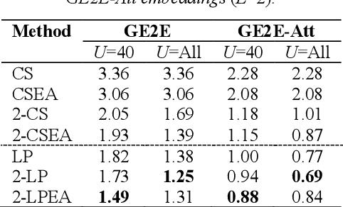 Figure 3 for Graph-based Label Propagation for Semi-Supervised Speaker Identification