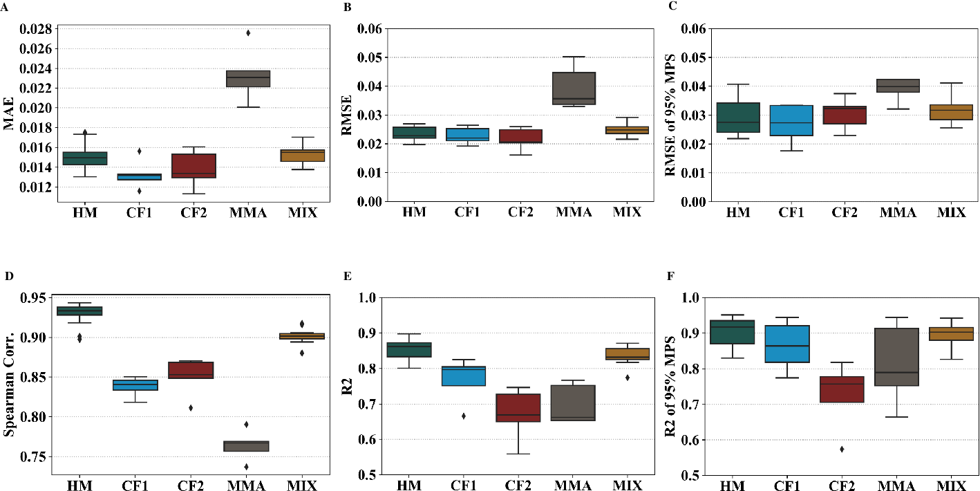 Figure 4 for Deep Learning Head Model for Real-time Estimation of Entire Brain Deformation in Concussion