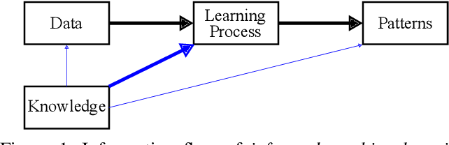 Figure 1 for Informed Machine Learning - Towards a Taxonomy of Explicit Integration of Knowledge into Machine Learning