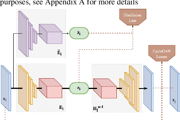 Figure 3 for Towards Lifelong Self-Supervision For Unpaired Image-to-Image Translation
