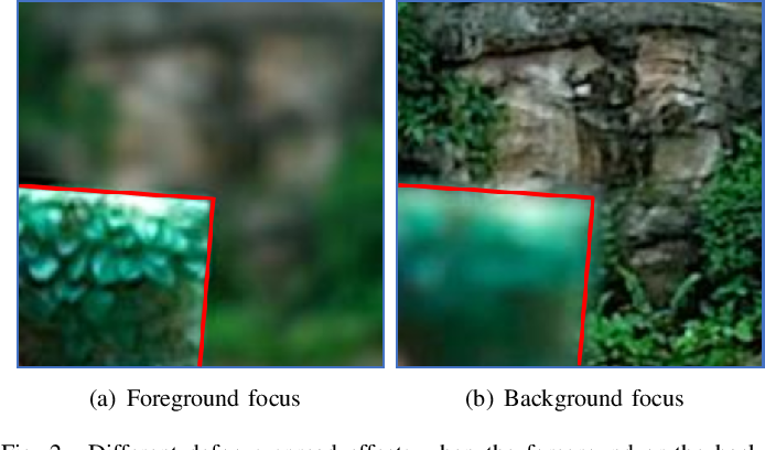 Figure 2 for An α-Matte Boundary Defocus Model Based Cascaded Network for Multi-focus Image Fusion
