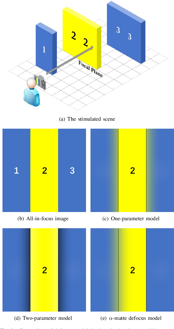 Figure 3 for An α-Matte Boundary Defocus Model Based Cascaded Network for Multi-focus Image Fusion