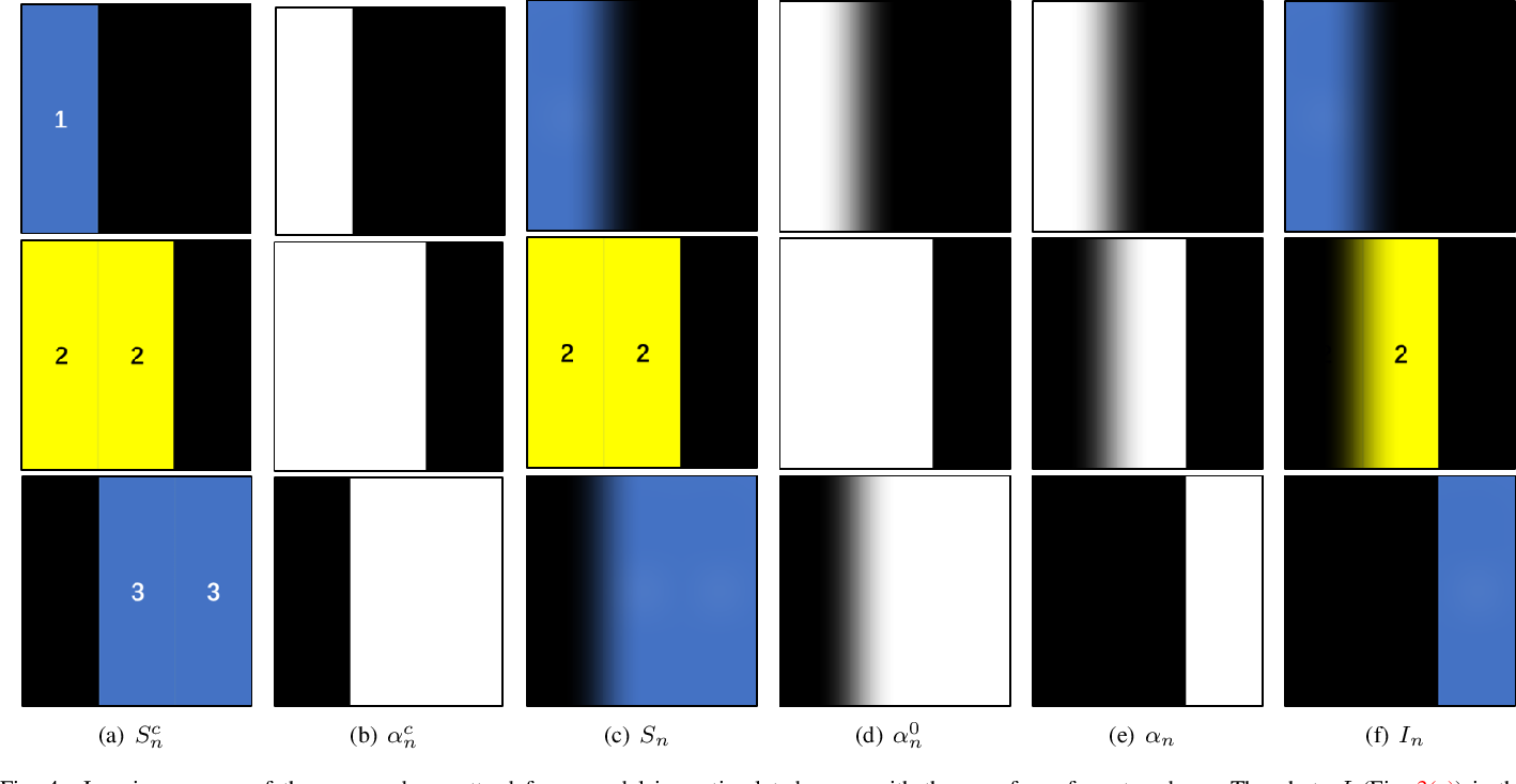 Figure 4 for An α-Matte Boundary Defocus Model Based Cascaded Network for Multi-focus Image Fusion