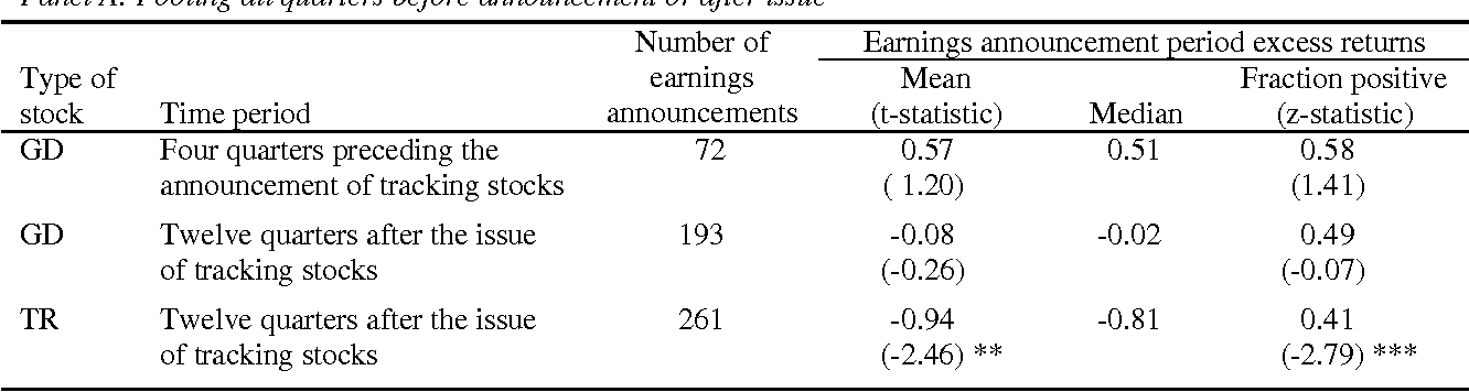 the market performance of tracking stocks semantic scholar