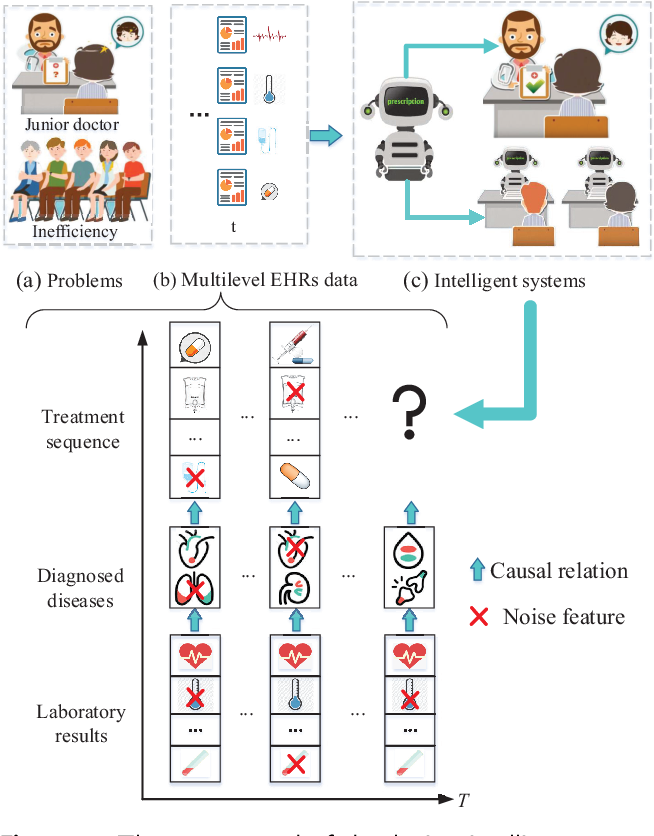 Figure 1 for MeSIN: Multilevel Selective and Interactive Network for Medication Recommendation