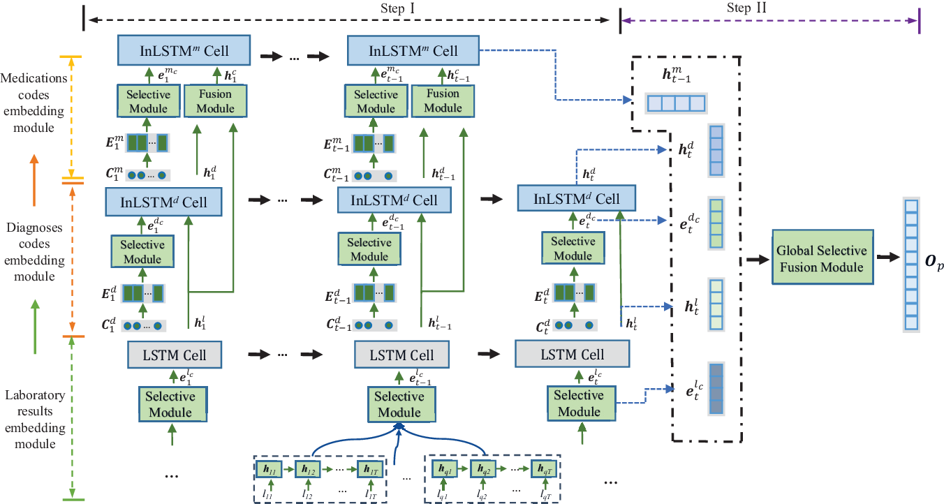 Figure 3 for MeSIN: Multilevel Selective and Interactive Network for Medication Recommendation