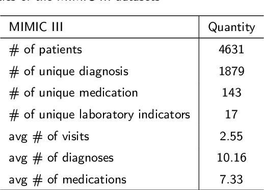 Figure 2 for MeSIN: Multilevel Selective and Interactive Network for Medication Recommendation