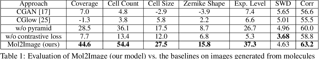Figure 1 for Improved Conditional Flow Models for Molecule to Image Synthesis