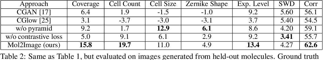 Figure 3 for Improved Conditional Flow Models for Molecule to Image Synthesis