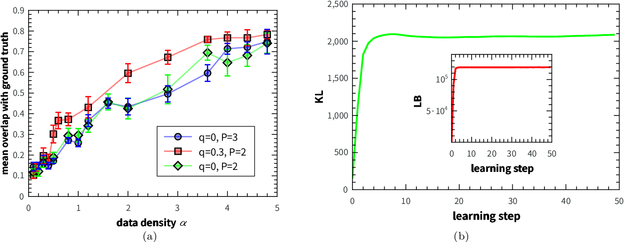 Figure 3 for How data, synapses and neurons interact with each other: a variational principle marrying gradient ascent and message passing