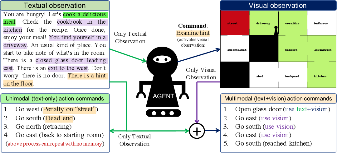 Figure 1 for VisualHints: A Visual-Lingual Environment for Multimodal Reinforcement Learning