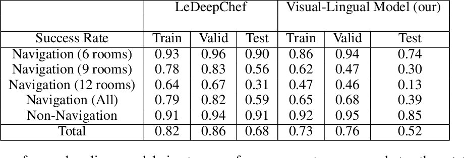 Figure 2 for VisualHints: A Visual-Lingual Environment for Multimodal Reinforcement Learning