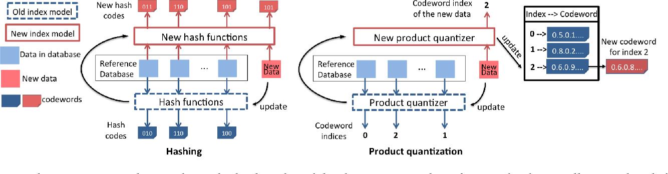 Figure 1 for Online Product Quantization
