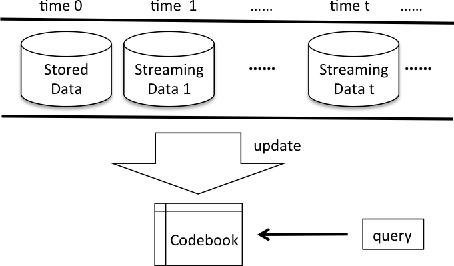 Figure 3 for Online Product Quantization
