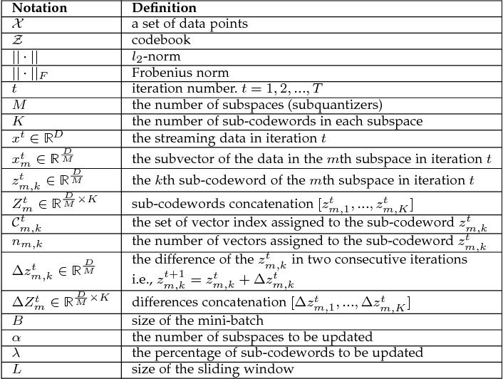 Figure 4 for Online Product Quantization