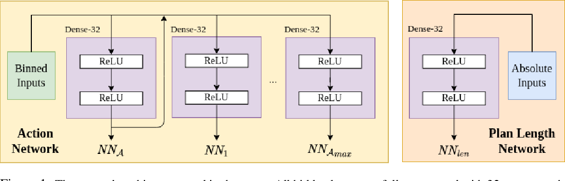 Figure 1 for Learning Generalized Relational Heuristic Networks for Model-Agnostic Planning