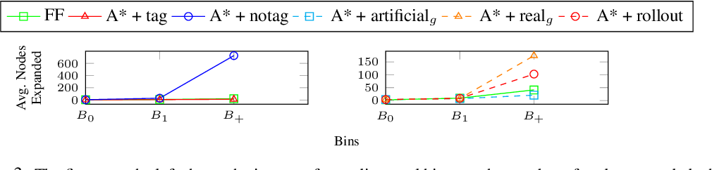 Figure 3 for Learning Generalized Relational Heuristic Networks for Model-Agnostic Planning