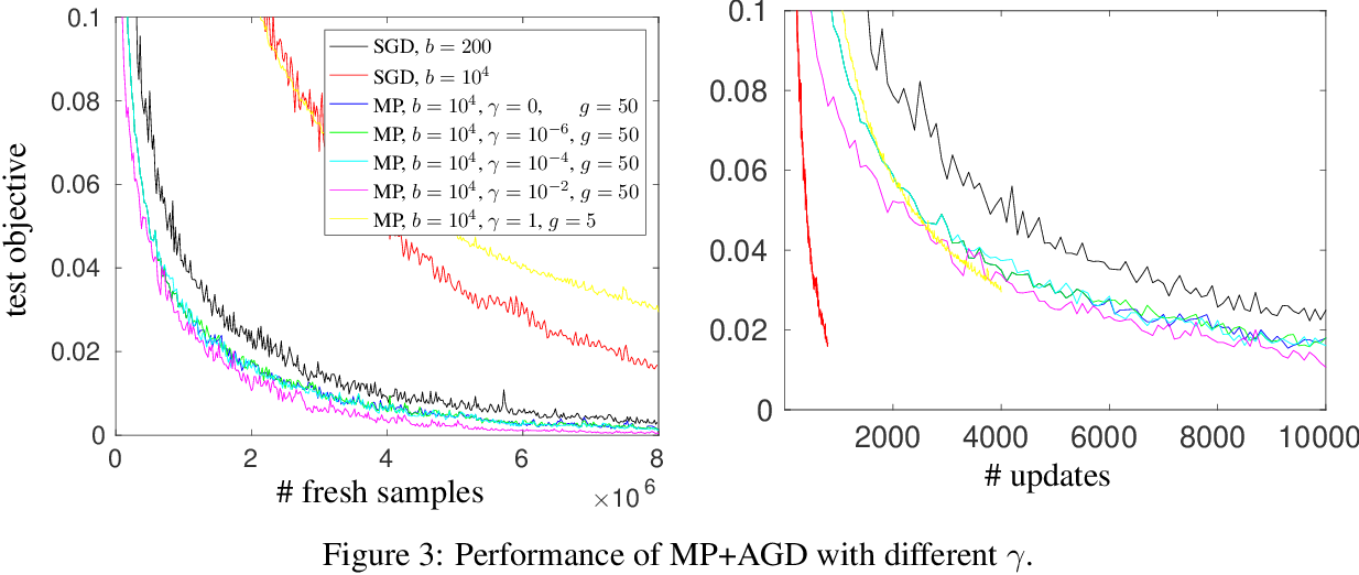 Figure 4 for Stochastic Nonconvex Optimization with Large Minibatches