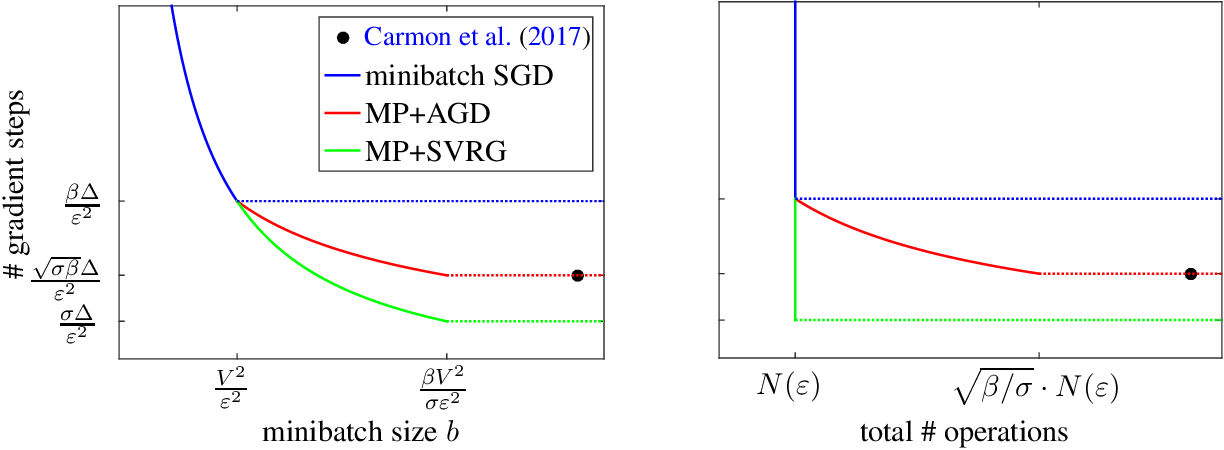 Figure 1 for Stochastic Nonconvex Optimization with Large Minibatches