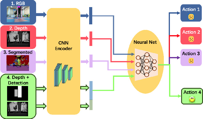 Figure 1 for Learning to Navigate from Simulation via Spatial and Semantic Information Synthesis with Noise Model Embedding