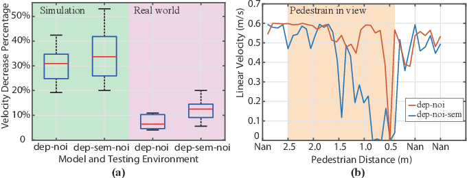 Figure 2 for Learning to Navigate from Simulation via Spatial and Semantic Information Synthesis with Noise Model Embedding