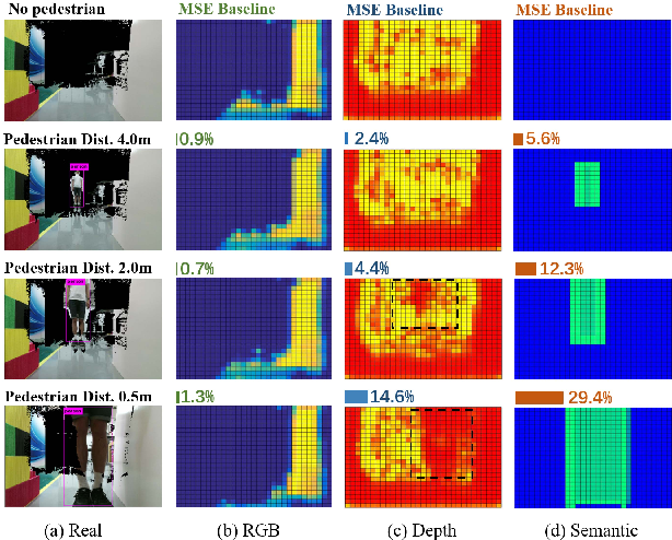 Figure 4 for Learning to Navigate from Simulation via Spatial and Semantic Information Synthesis with Noise Model Embedding