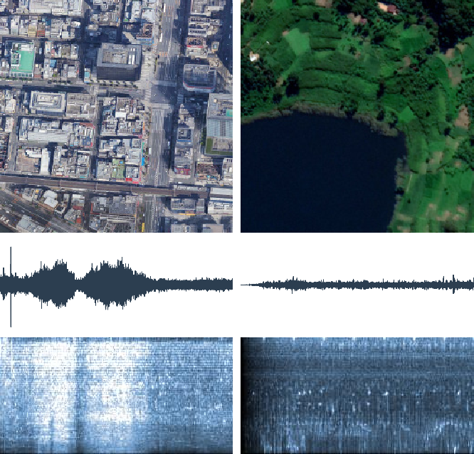 Figure 1 for Self-supervised Audiovisual Representation Learning for Remote Sensing Data