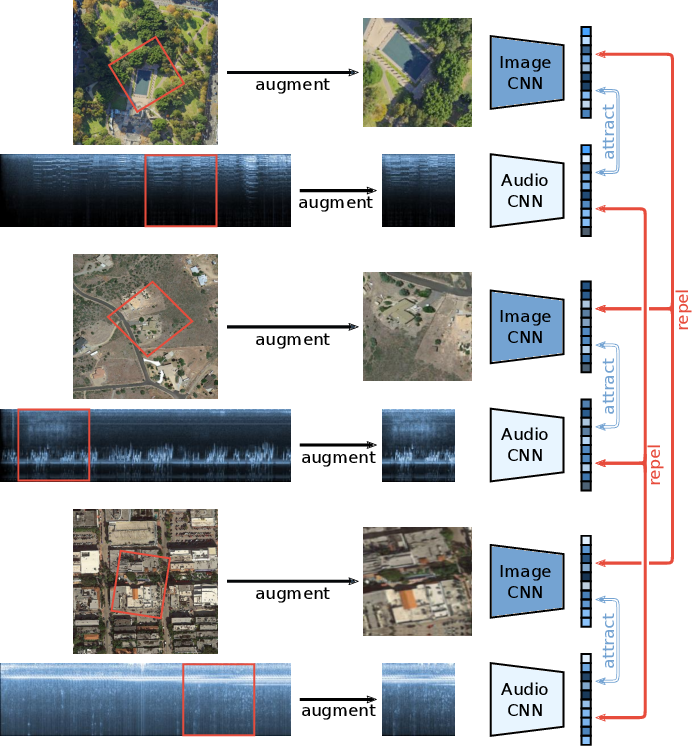 Figure 4 for Self-supervised Audiovisual Representation Learning for Remote Sensing Data