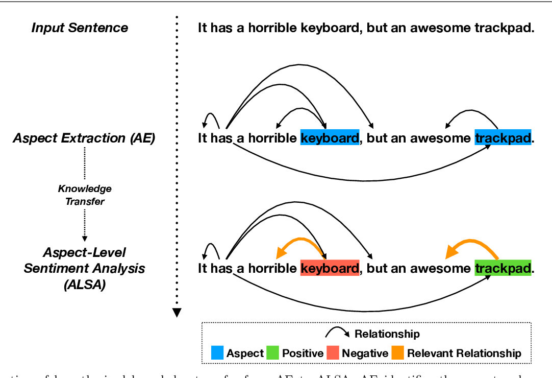 Figure 1 for Improving Aspect-Level Sentiment Analysis with Aspect Extraction