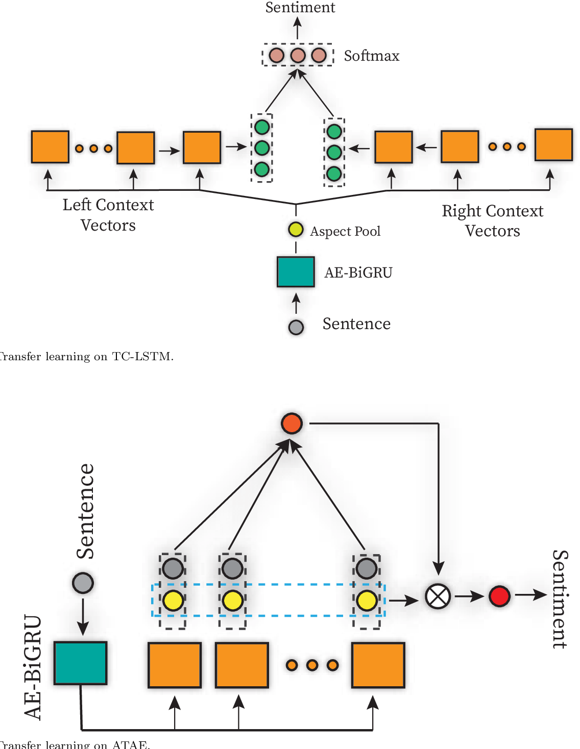 Figure 4 for Improving Aspect-Level Sentiment Analysis with Aspect Extraction