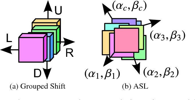 Figure 1 for Constructing Fast Network through Deconstruction of Convolution