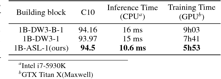 Figure 4 for Constructing Fast Network through Deconstruction of Convolution
