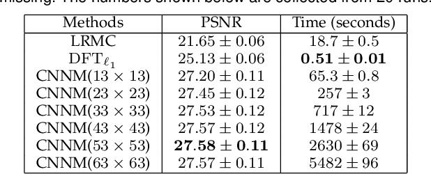 Figure 4 for Recovery of Future Data via Convolution Nuclear Norm Minimization