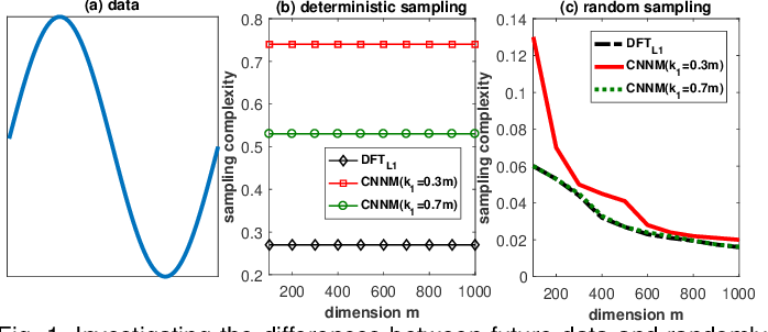 Figure 1 for Recovery of Future Data via Convolution Nuclear Norm Minimization