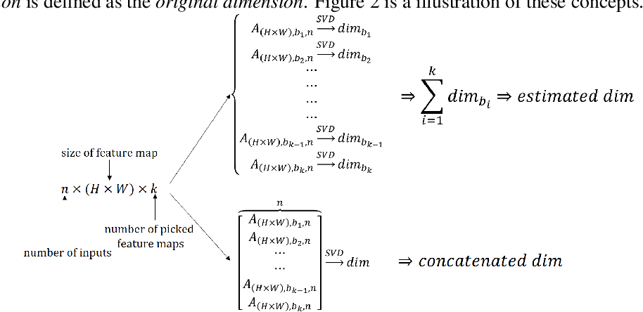 Figure 3 for The Local Dimension of Deep Manifold