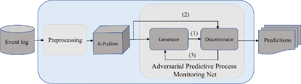 Figure 4 for Predictive Business Process Monitoring via Generative Adversarial Nets: The Case of Next Event Prediction
